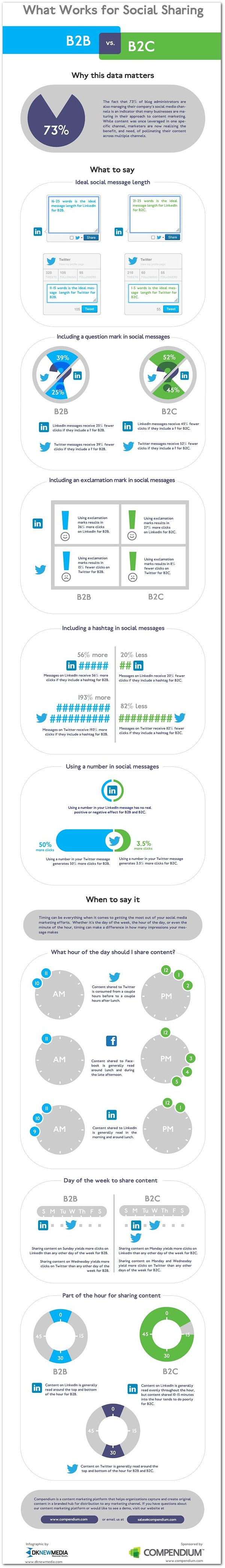 [Infographic] What Works for Social Sharing: B2B vs. B2C
